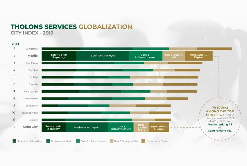cebu-office-investment-leasing-globalization